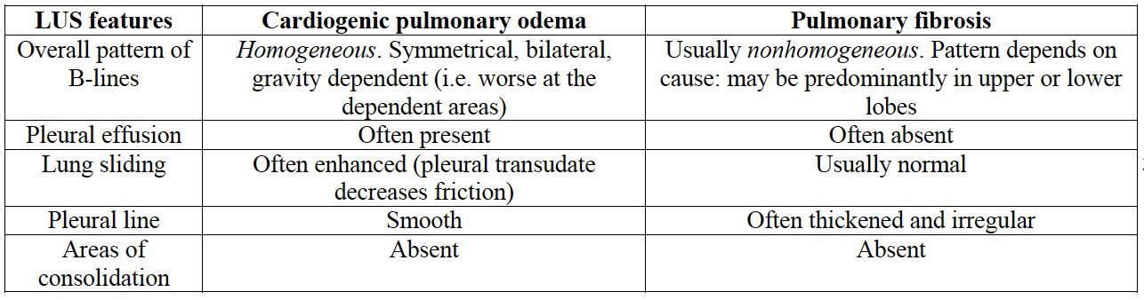 Cardiogenic pulmonary oedema versus pulmonary fibrosis