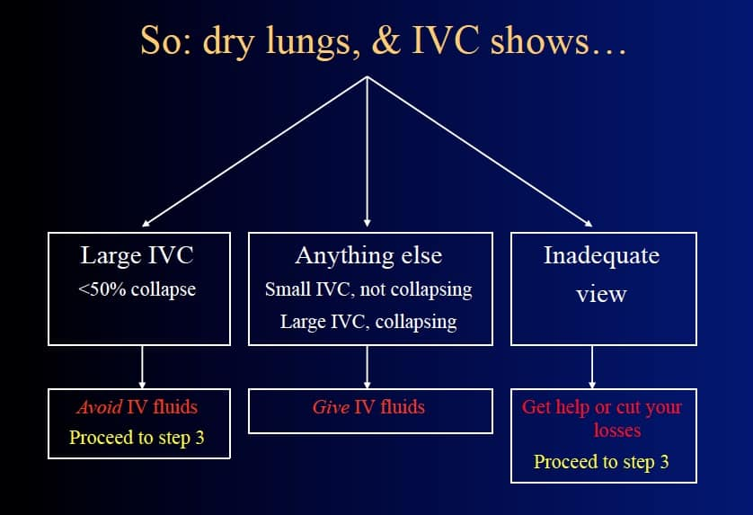 Dry Lungs and IVC
