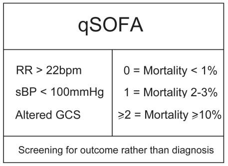 qSOFA components