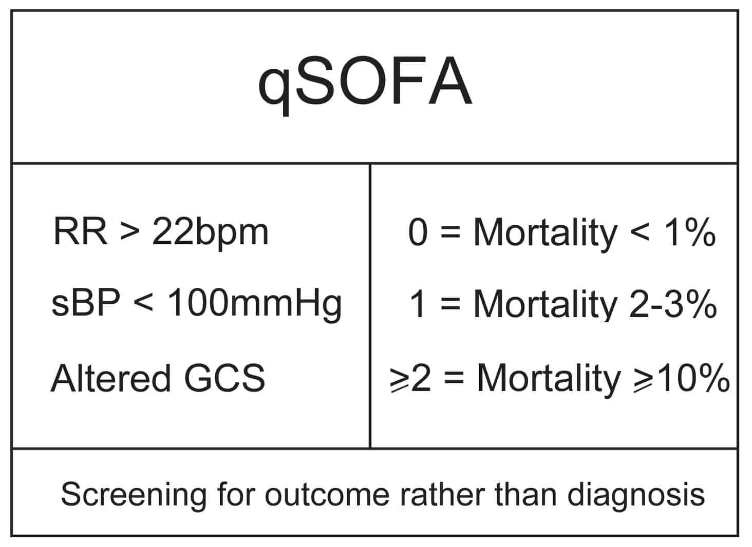 100 Sofa Sepsis Pdf 2016 Sofa And Mortality  : qSOFAcomponents from meganhofmann.com size 1464 x 1066 jpeg 111kB