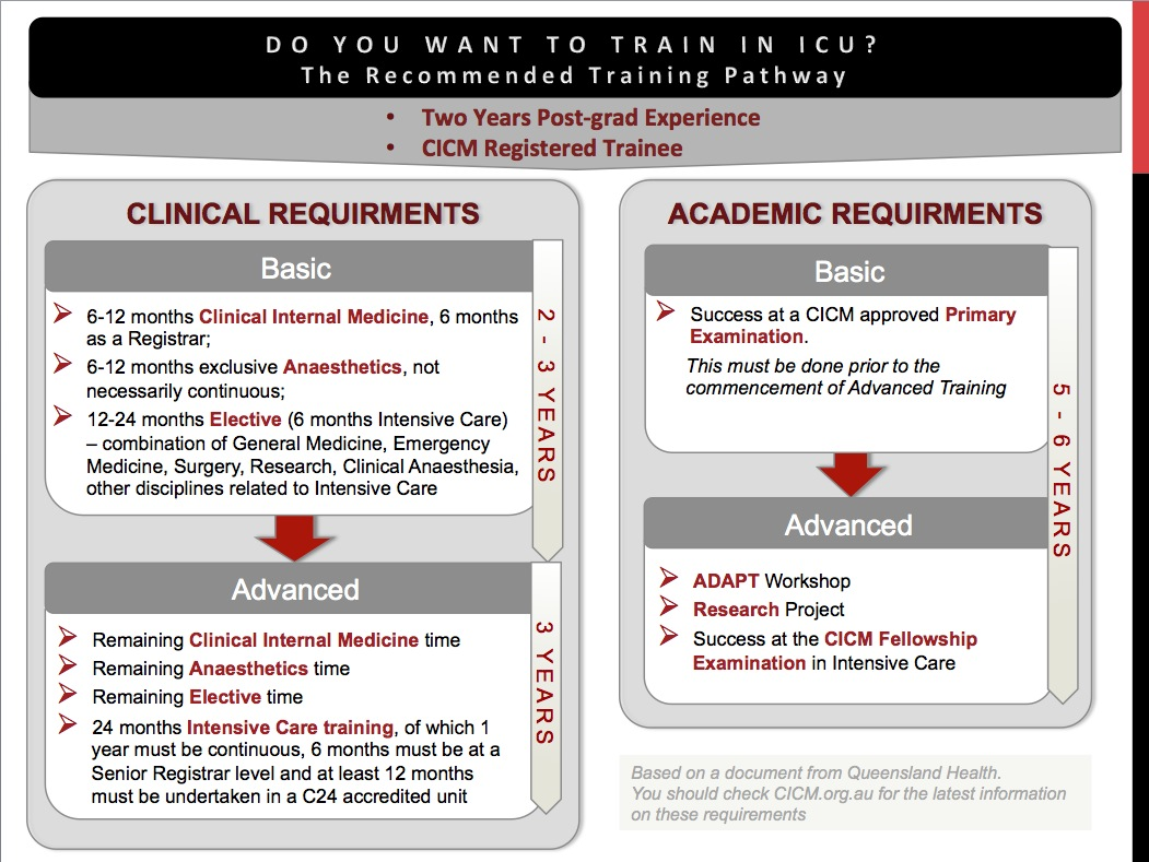 CICM's Training Requirements